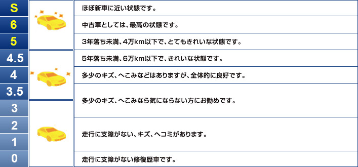 10段階の評価目安