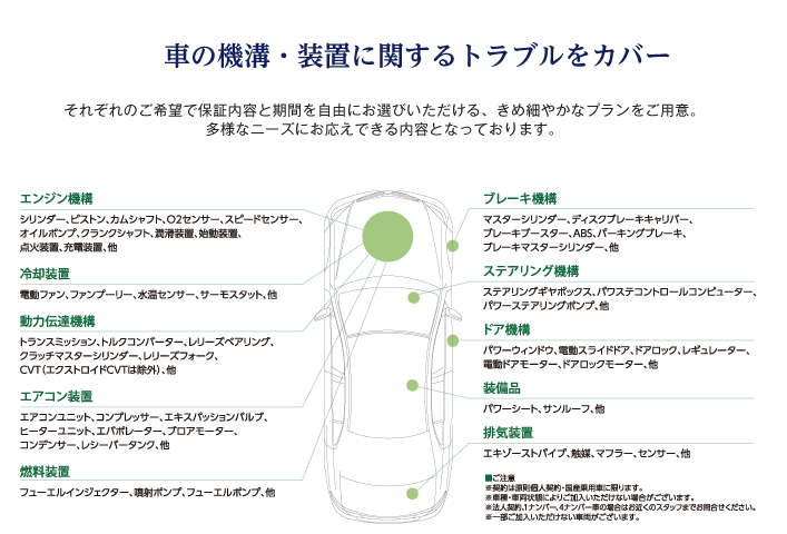 中古車の価値を高める、国内最大級の安心保証サービス